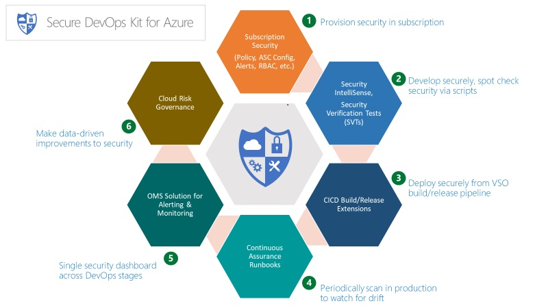 Secure DevOps Kit for Azure
